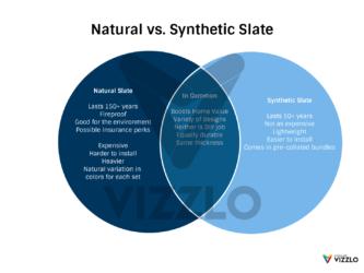 Synthetic Slate vs. Real Slate