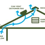 Types of Roof Ventilation