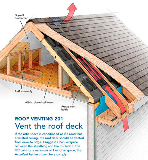 Roof Ventilation Noble Roofing