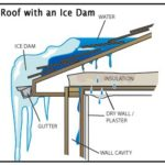 Roof Ventilation is For All Seasons
